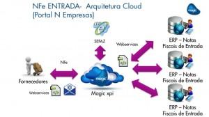 Automação de Processos de NFe de ENTRADA